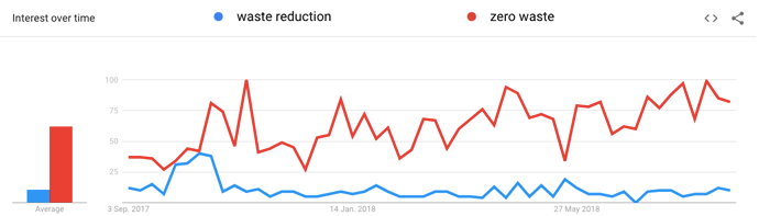 Google Trends - YouTube Title Research