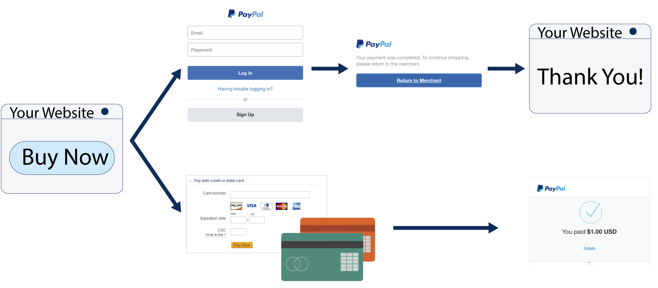 PayPal Tracking