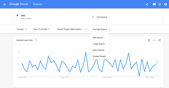 Google Trends - Keyword research